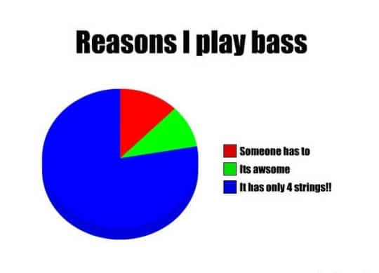 The Only Reason to Play Bass